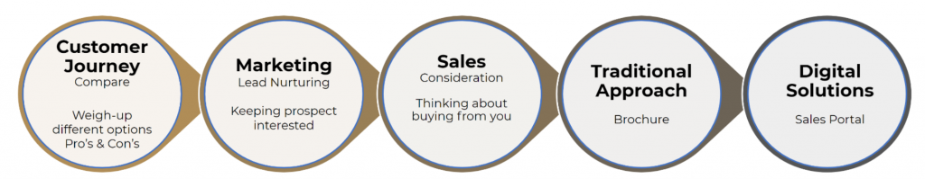 Customer Lifecycle : 5. Comparing Options